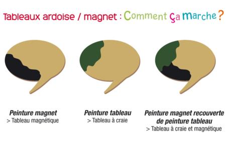 Peinture tableau ardoise - Peinture ardoise – 10doigts.fr